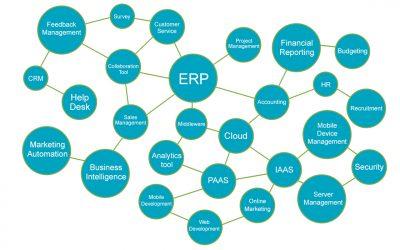 Definiciones y terminología de software para empresas